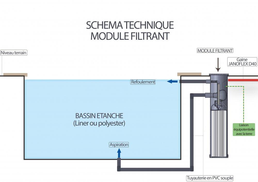 fonctionnement bloc filtrant Bio Filtre