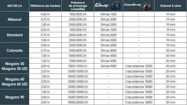 Cascade bassin niagara 30 ubbink for Pompe de cascade pour bassin