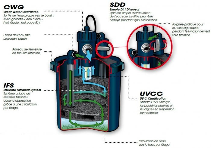 Kit filtration complet pour bassin biopressure 7000 ubbink for Filtre bassin poisson