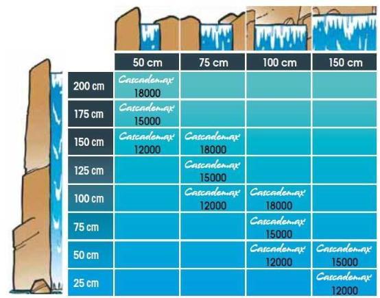 Pompe pour cascade cascademax 18000 ubbink for Pompe de cascade pour bassin