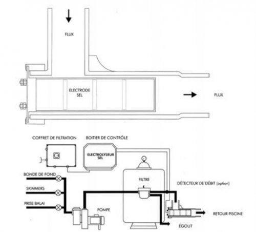 schema-installation-electrolyseur-sel clear