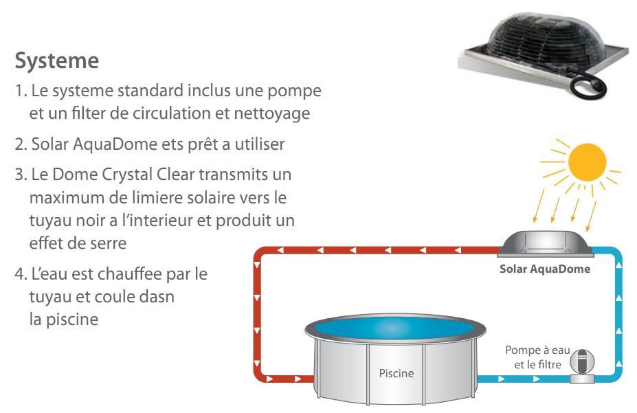 Chauffage solaire pour piscine hors sol big dome for Kit chauffage solaire pour piscine
