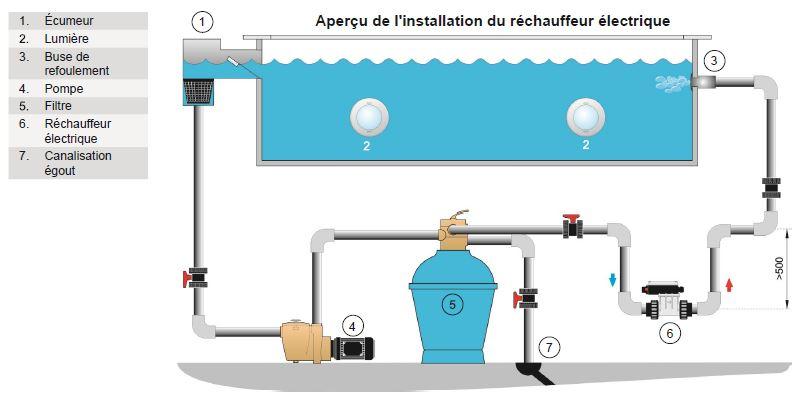 R chauffeur lectrique piscine et spa 3 kw pahlen for Schema installation pompe piscine