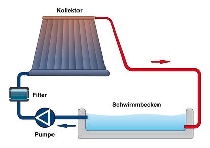 Chauffage piscine solaire x m distripool for Chauffage piscine panneaux solaires