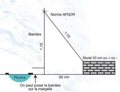 point appui barriere