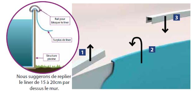 Liner piscine ronde compatible abak trigano distripool for Accrochage liner piscine