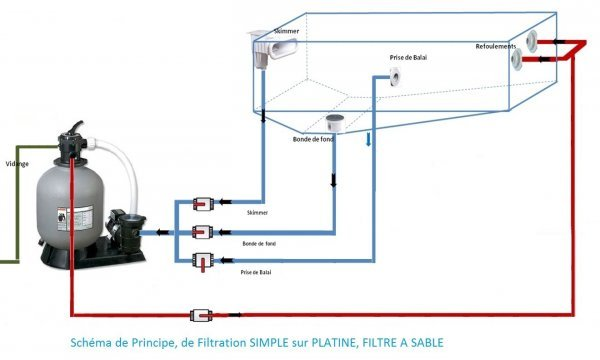 Groupe de filtration piscine sable luxe distripool for Schema filtration piscine