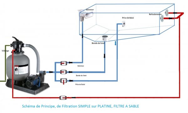 Filtration sable pour piscine for Pompe piscine auchan