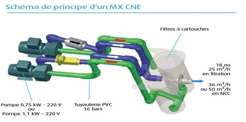 Groupe filtration filtrinov mx 18 distripool for Schema filtration piscine