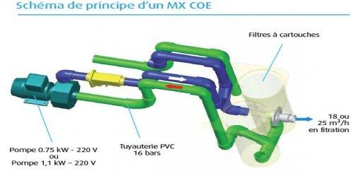 Groupe filtration Filtrinov MX18  Distripool