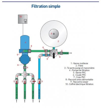 Filtration de piscine le guide complet for Schema filtration piscine