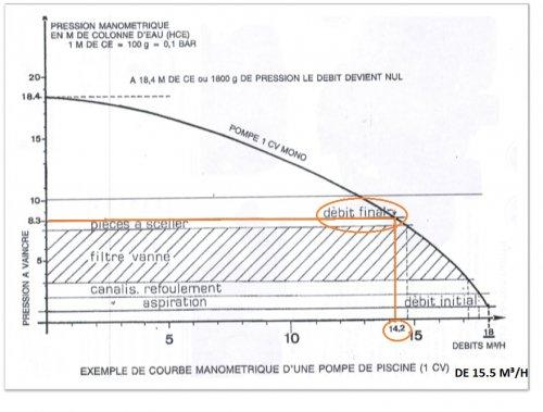 courbe-manometrique-perte-de-charge-pompe