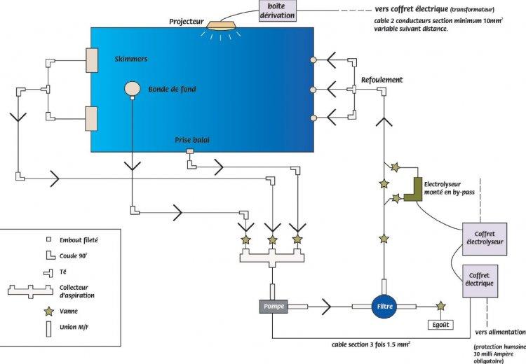 Filtration de piscine le guide complet for Schema filtration piscine enterree
