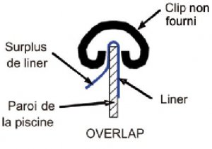 accrochage-liner-overlap