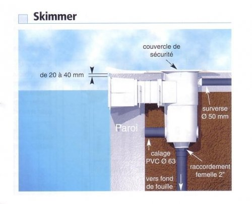 Skimmer piscine liner newline distripool for Pieces pour skimmer piscine