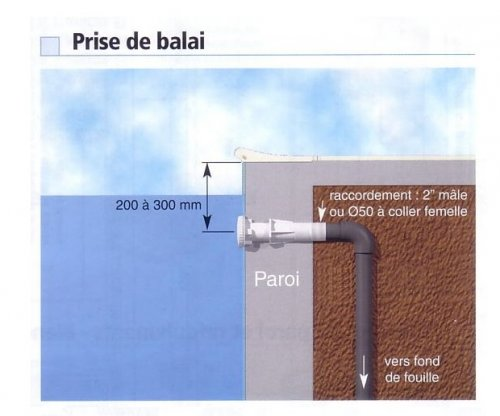 Prise balai piscine liner newline distripool for Balai de piscine