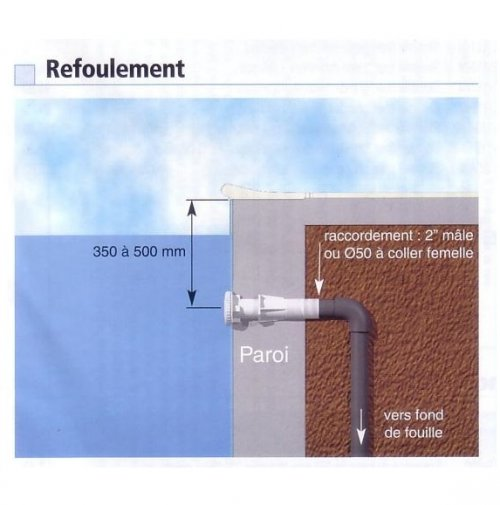 Refoulement piscine liner newline distripool for Refoulement piscine miroir