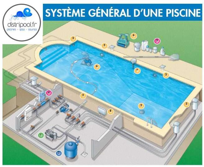 Piscine en kit construction traditionnelle beton couloir for Kit filtration piscine