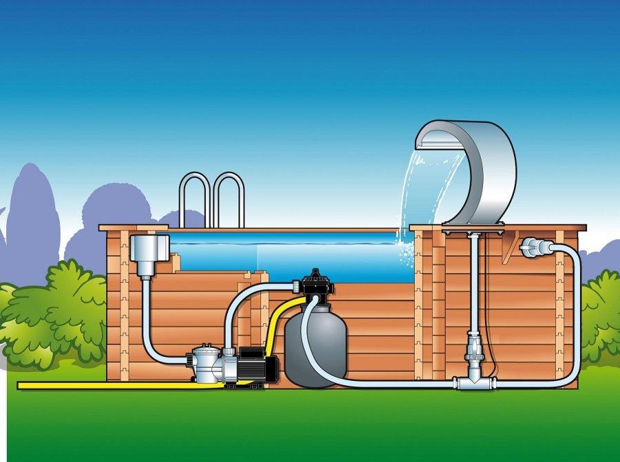 Cascade ubbink mamba distripool - Schema filtration piscine hors sol ...