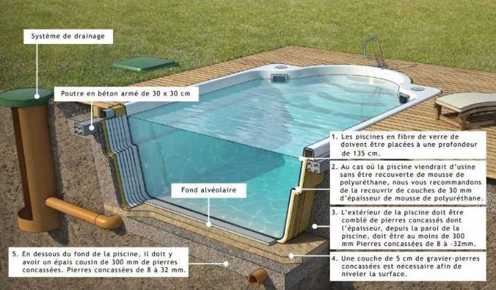 Piscine en coque portland 820 cm x 350 cm x 155 cm for Installation liner piscine