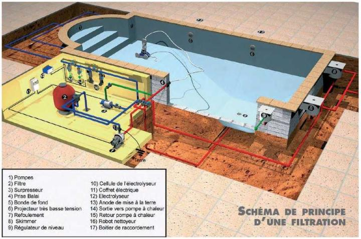 Piscine en kit construction traditionnelle beton luxe for Principe filtration piscine