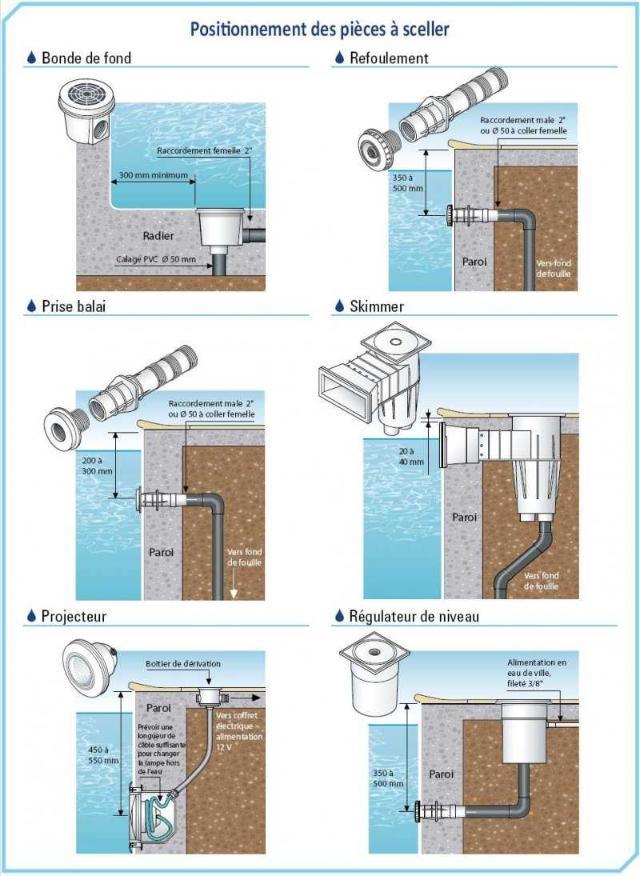 Piscine en kit construction traditionnelle beton premium - Buse de refoulement piscine hors sol ...