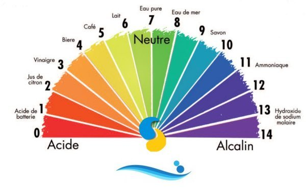 Acide sulfurique - Acide chlorhydrique pour piscine ...