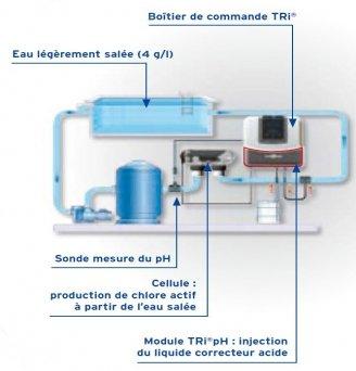 Electrolyseur au sel zodiac tri distripool for Regulateur ph et chlore piscine