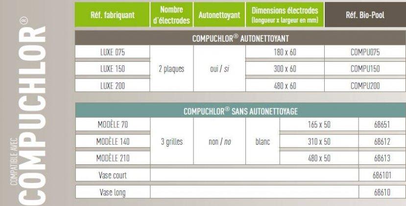 fiche technique electrolyseur compuchlor